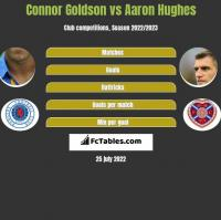 Connor Goldson vs Aaron Hughes h2h player stats