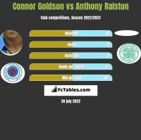 Connor Goldson vs Anthony Ralston h2h player stats