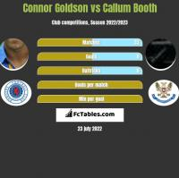 Connor Goldson vs Callum Booth h2h player stats
