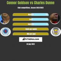 Connor Goldson vs Charles Dunne h2h player stats