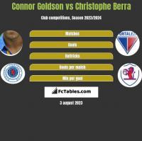 Connor Goldson vs Christophe Berra h2h player stats