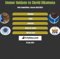 Connor Goldson vs Clevid Dikamona h2h player stats
