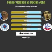 Connor Goldson vs Declan John h2h player stats