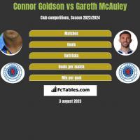 Connor Goldson vs Gareth McAuley h2h player stats
