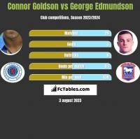 Connor Goldson vs George Edmundson h2h player stats