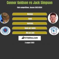 Connor Goldson vs Jack Simpson h2h player stats
