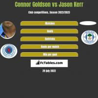 Connor Goldson vs Jason Kerr h2h player stats