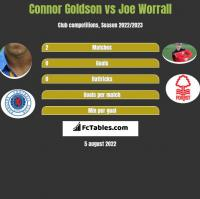Connor Goldson vs Joe Worrall h2h player stats