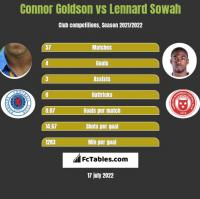 Connor Goldson vs Lennard Sowah h2h player stats