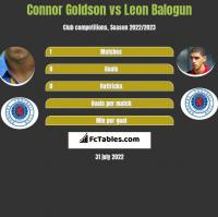 Connor Goldson vs Leon Balogun h2h player stats