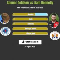 Connor Goldson vs Liam Donnelly h2h player stats