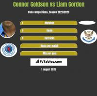 Connor Goldson vs Liam Gordon h2h player stats