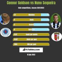 Connor Goldson vs Nuno Sequeira h2h player stats