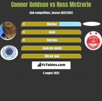 Connor Goldson vs Ross McCrorie h2h player stats