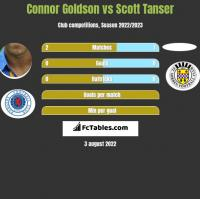 Connor Goldson vs Scott Tanser h2h player stats