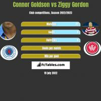 Connor Goldson vs Ziggy Gordon h2h player stats