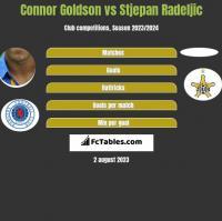Connor Goldson vs Stjepan Radeljic h2h player stats