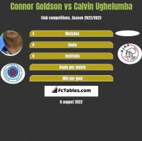Connor Goldson vs Calvin Ughelumba h2h player stats