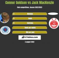 Connor Goldson vs Jack MacKenzie h2h player stats