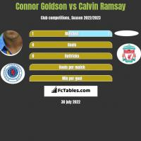 Connor Goldson vs Calvin Ramsay h2h player stats