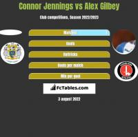 Connor Jennings vs Alex Gilbey h2h player stats