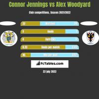 Connor Jennings vs Alex Woodyard h2h player stats