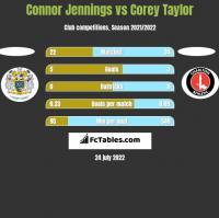 Connor Jennings vs Corey Taylor h2h player stats