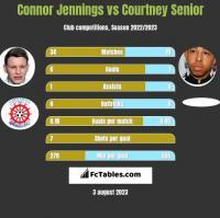 Connor Jennings vs Courtney Senior h2h player stats