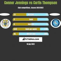 Connor Jennings vs Curtis Thompson h2h player stats