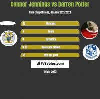 Connor Jennings vs Darren Potter h2h player stats