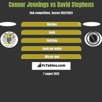 Connor Jennings vs David Stephens h2h player stats