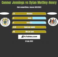 Connor Jennings vs Dylan Mottley-Henry h2h player stats