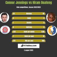 Connor Jennings vs Hiram Boateng h2h player stats