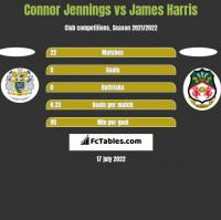 Connor Jennings vs James Harris h2h player stats