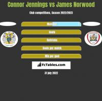 Connor Jennings vs James Norwood h2h player stats