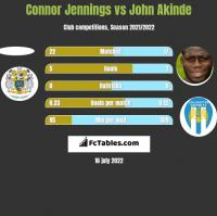 Connor Jennings vs John Akinde h2h player stats