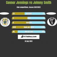 Connor Jennings vs Johnny Smith h2h player stats