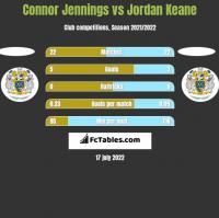 Connor Jennings vs Jordan Keane h2h player stats