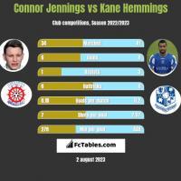 Connor Jennings vs Kane Hemmings h2h player stats