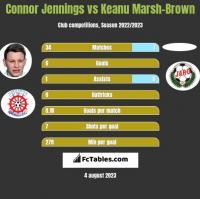 Connor Jennings vs Keanu Marsh-Brown h2h player stats