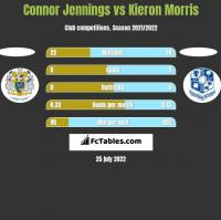 Connor Jennings vs Kieron Morris h2h player stats