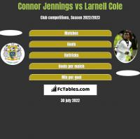 Connor Jennings vs Larnell Cole h2h player stats