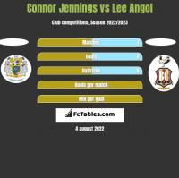 Connor Jennings vs Lee Angol h2h player stats