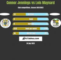 Connor Jennings vs Lois Maynard h2h player stats