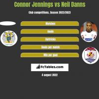 Connor Jennings vs Neil Danns h2h player stats