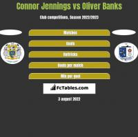 Connor Jennings vs Oliver Banks h2h player stats