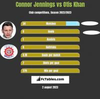 Connor Jennings vs Otis Khan h2h player stats