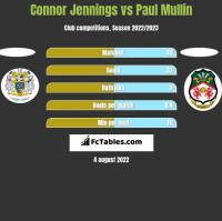 Connor Jennings vs Paul Mullin h2h player stats