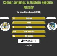Connor Jennings vs Rushian Hepburn-Murphy h2h player stats