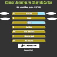 Connor Jennings vs Shay McCartan h2h player stats